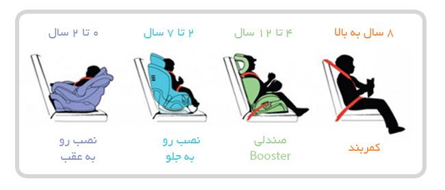 صندلی ماشین کودک - Koodakoo